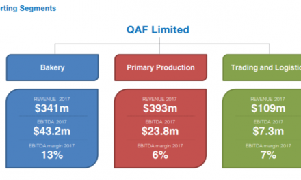 A deep dive into QAF limited – the Maker of Gardenia Bread