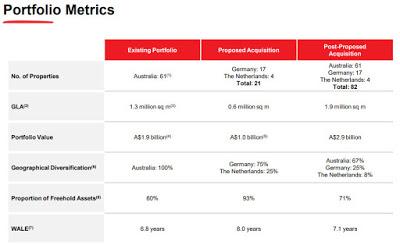 Frasers Logistics & Industrial Trust Preferential Offering