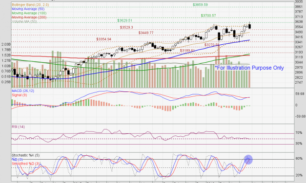 Straits Times Index faces strong sideways resistance at 3630 level.