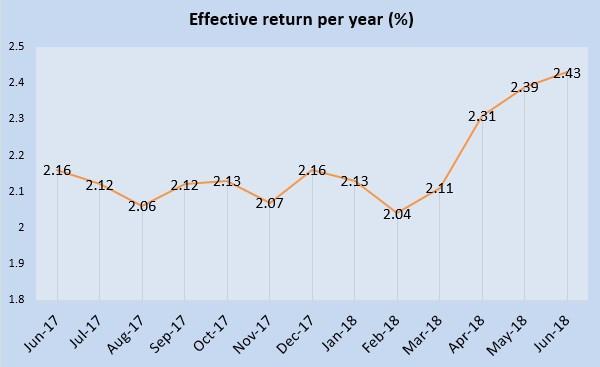 June 2018 Singapore Savings Bonds is 2.43%
