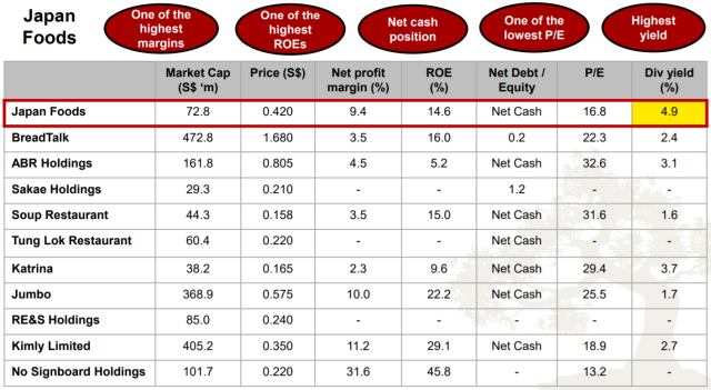 Japan Foods Holding Ltd. (5OI.SI) – Is its Dividend Sustainable?