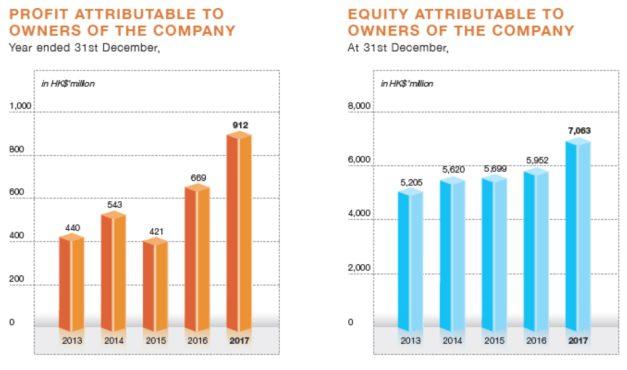 Wai Kee Holdings Limited (0610.HK) – Valuation Study