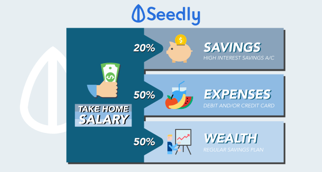 Working Adults: How To Allocate Your Monthly Salary?