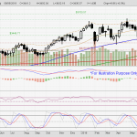 Straits Times Index continued to trend in crucial level.