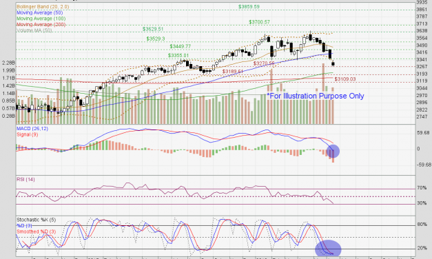 Straits Times Index facing downtrend pressure