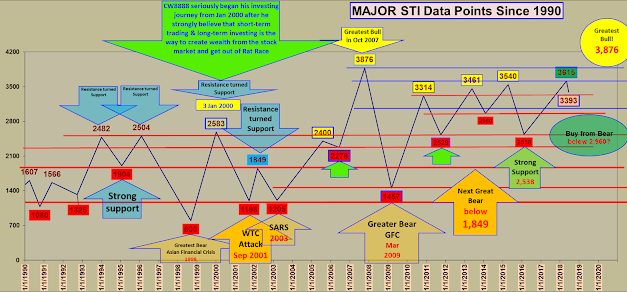 STI Major Data Points Since 1990