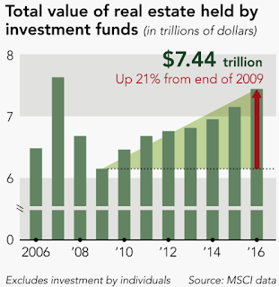 Chart #12: Why Property Keeps Booming