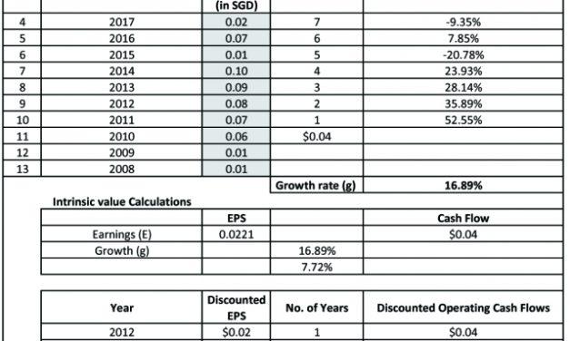 Quick Valuation Study for Sarine Technologies Ltd. (U77.SI)
