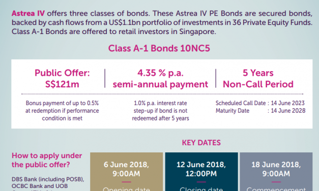 All you need to know about Temasek's Astrea IV bonds