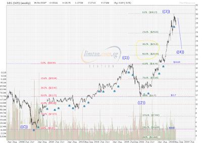 Elliott Wave Analysis on DBS