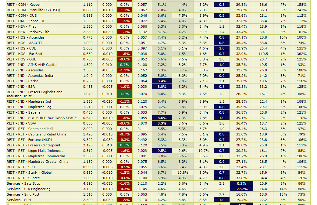 High Yield Dividend Stocks are Not Cheap, Maybe More Pain Ahead, Maybe Not