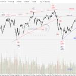 STI Analysis — the next peak and trough ? (XV)