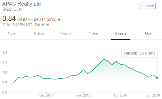 Review of APAC Realty Limited