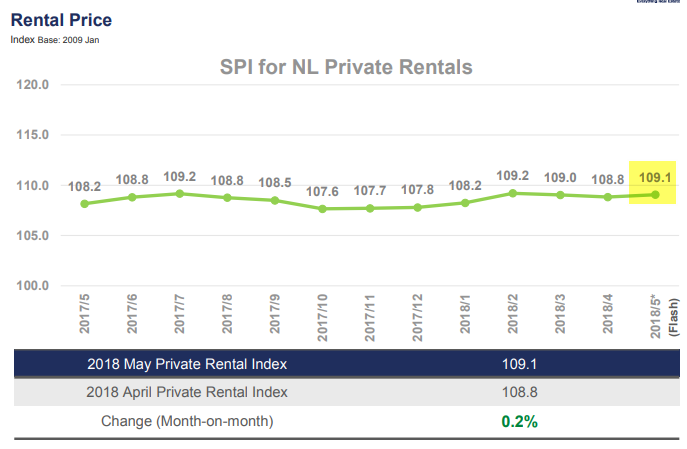 SRX: Non-landed private rents and HDB rents increase 0.2% in May 2018