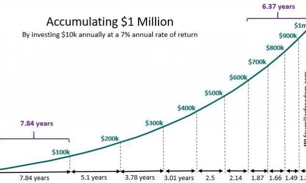 Compounding requires Absorbing Damage so You're Never Forced to Quit