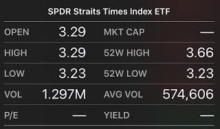 STI ETF, to buy or not yet?