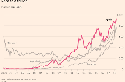 Chart #13: Race to a trillion