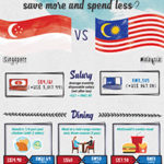 How Does The Cost Of Living In Singapore Compare To Malaysia?