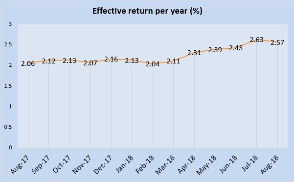 August 2018 Singapore Savings Bonds is 2.57%