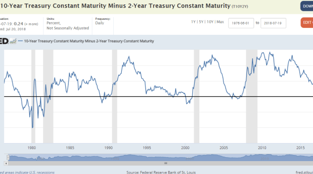 The Weekly Horse: Is the Yield Curve still a reliable indicator of recessions?