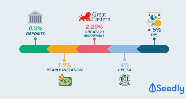 GREAT220: Short-Term Endowment Plan Versus Singapore Savings Bond (SSB)