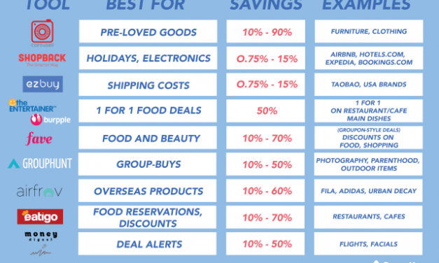 The Complete List Of Money Saving Tools In Singapore 2018