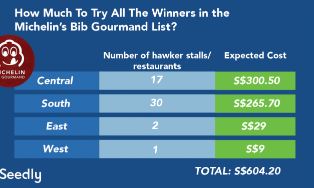 Singapore Michelin's Bib Gourmand List 2018: How Much Do You Need To Try Them All