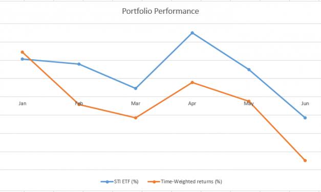 June (H1) 2018 – Portfolio Updates