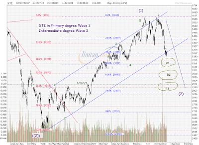 STI Analysis — the next peak and trough ? (18)