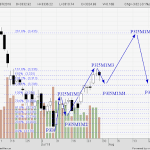 STI Analysis — the next peak and trough ? (21)
