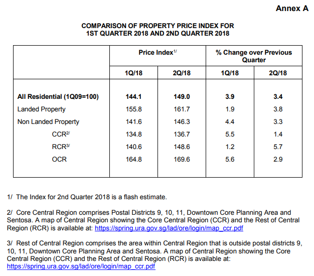 Increase in non-landed and HDB resale flat prices in 2Q2018