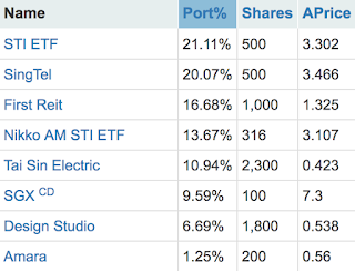 Portfolio updates – adding on STI ETF