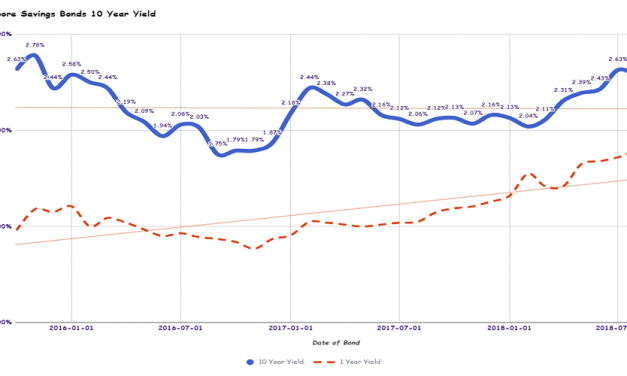 Singapore Savings Bonds SSB September 2018 Issue Yields 2.44% for 10 Year and 1.75% for 1 Year