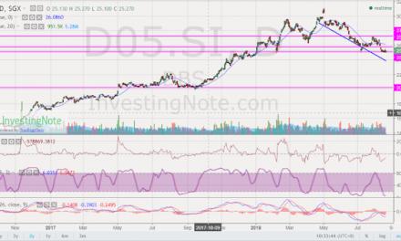 Watchlist: DBS