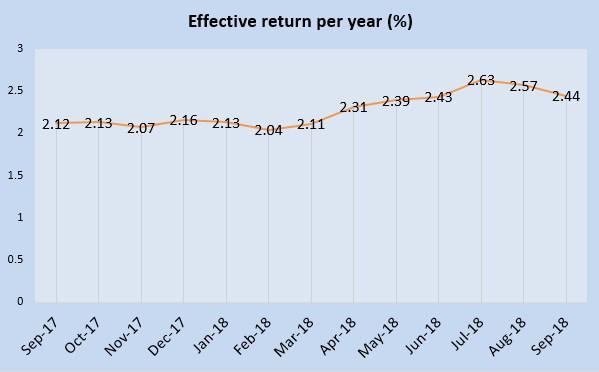 August 2018 Singapore Savings Bonds is 2.44%