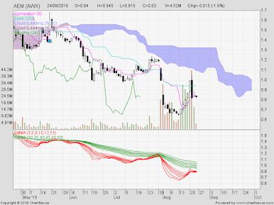 Technology Stock Rally ? (2)