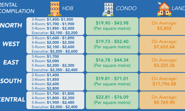 The Ultimate Compilation of Rental Rate in Singapore. Which Area Is The Cheapest?