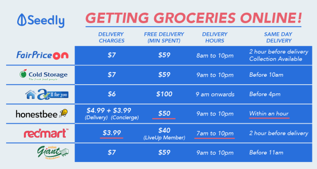What To Look Out For When Getting Groceries On Online Platforms