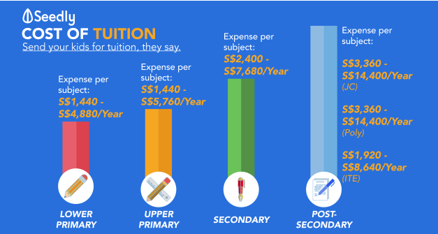 Tuition Rate Compilation: How Much Will It Cost You, To Send Your Children For Tuition?
