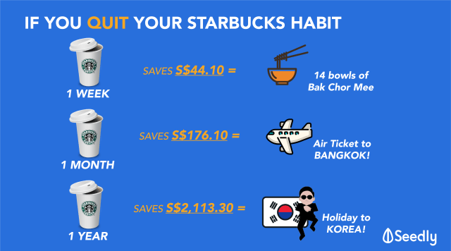 How Much More Are Singaporeans Paying For Starbucks Compared With The Rest Of The World?