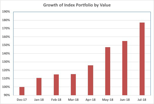 My Index Portfolio outperforms Growth & Income combined