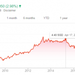 Is It Time To Finally Buy Starhub Ltd?