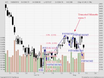 STI Analysis — the next peak and trough ? (22)