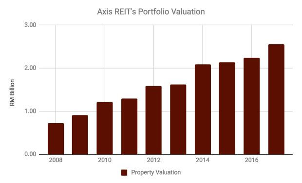 12 things to know about Axis REIT before you invest (updated 2018)