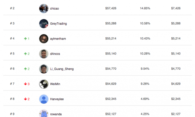 SGX Bull Charge Stock Challenge Leaderboard Featuring The Top 10 Investors