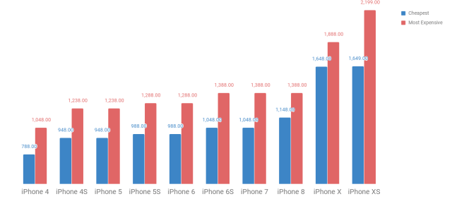 DID YOU KNOW You're Paying 109% More Than The First iPhone?