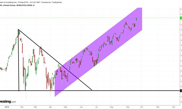 Broke out from the bull descending triangle. – Part 2