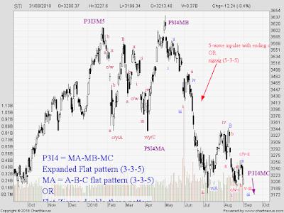 STI Analysis — the next peak and trough ? (24)
