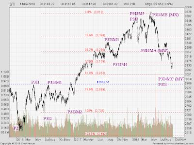 STI Analysis — the next peak and trough ? (25)