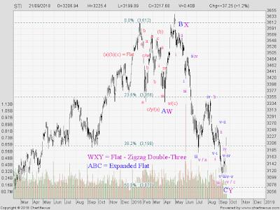 STI Analysis — the next peak and trough ? (26)